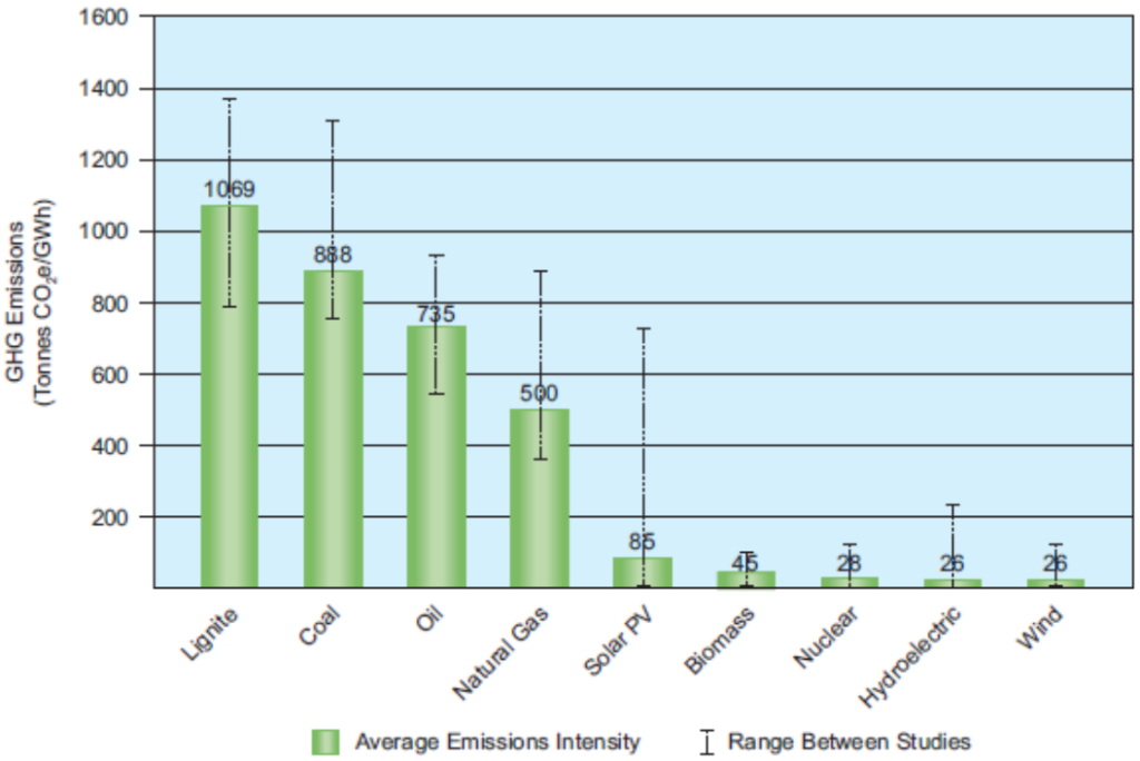 Emisje (tony CO2e/GWh). Węgiel brunatny: 1069, kamienny: 888, ropa: 735, gaz ziemny: 500, panele słoneczne: 85, biomasa: 45, e. jądrowa: 28, e. wodna: 26, wiatr: 26