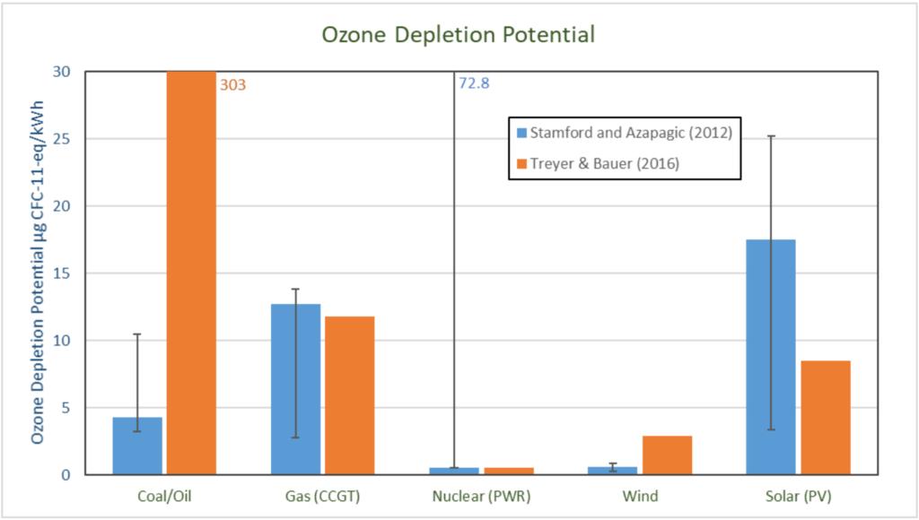 Potencjał zubożania w ozon