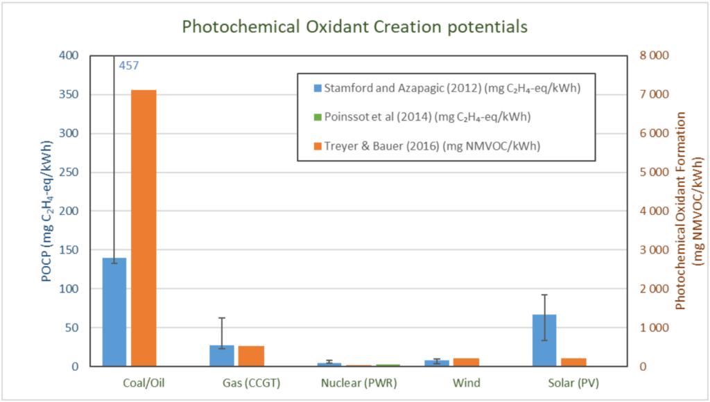 Potencjał tworzenia utleniaczy fotochemicznych