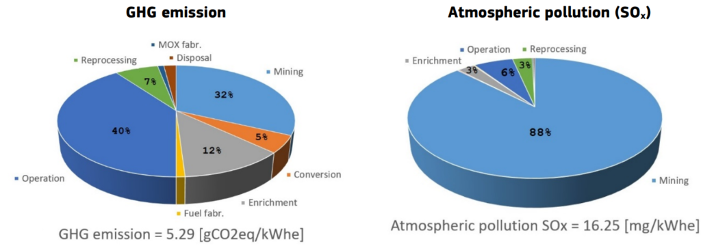 Wpływ środowiskowy wydobycia i przetwarzania paliwa jądrowego - emisje cieplarniane i SO2