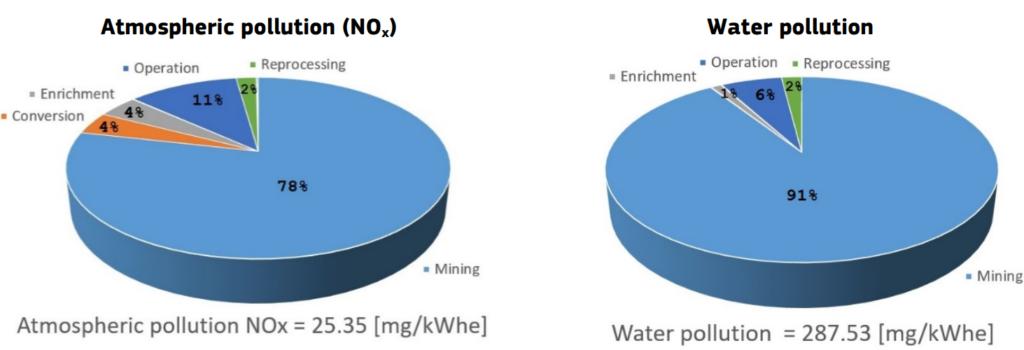 Wpływ środowiskowy wydobycia i przetwarzania paliwa jądrowego - emisje NOx, skażenie wód