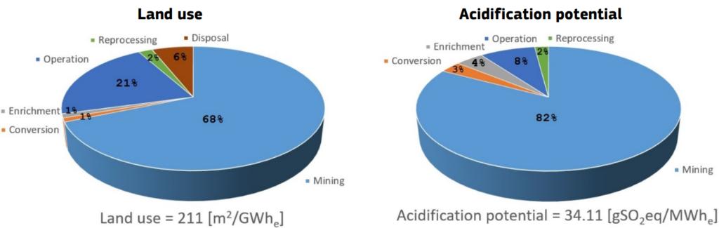 Wpływ środowiskowy wydobycia i przetwarzania paliwa jądrowego - użycie terenu, potencjał zakwaszania