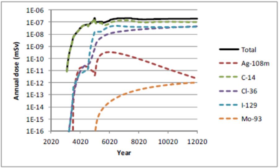 Maksymalna roczna dawka w przyp. referencyjnym dla głębokiego składowiska w Finlandii